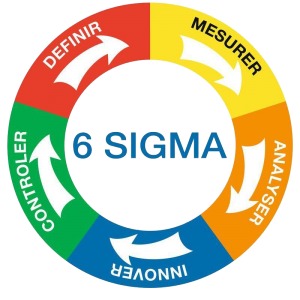 six sigma green belt training Noida