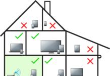 Weak WiFi Signal