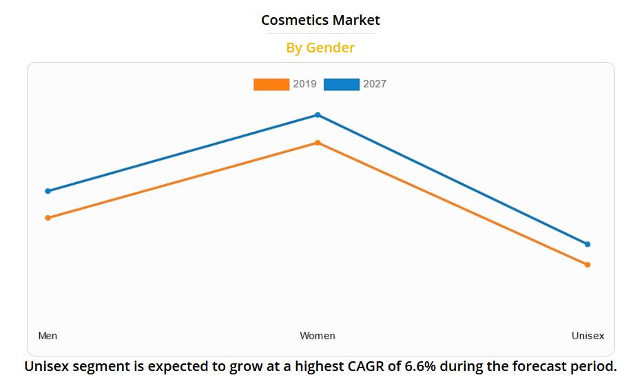 cosmetic market