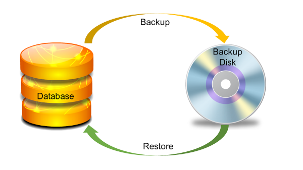 Guide about Creating Database Backup and Recovery Process